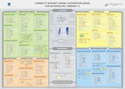Capability Maturity Model Integration (CMMI) für Entwicklung, Version 1.3