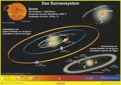 Das Sonnensystem von Stiefel,  Heinrich