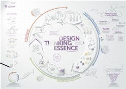 Design Thinking Essence von wibas GmbH