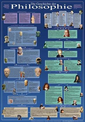 Die Geschichte der Philosophie (Bildungsposter 70x100cm) von Grimsmann,  Martin, Hansen,  Lutz