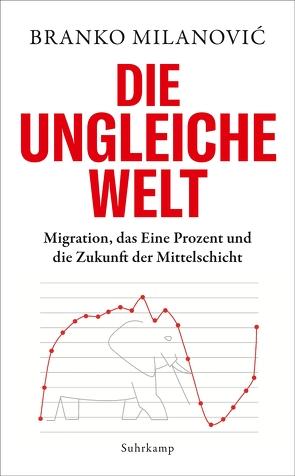 Die ungleiche Welt von Gebauer,  Stephan, Milanovic,  Branko