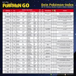 Let's Play Pokémon GO – Dein Pokémon Index – Übersichtskarte von Scholz,  Victoria Astrid