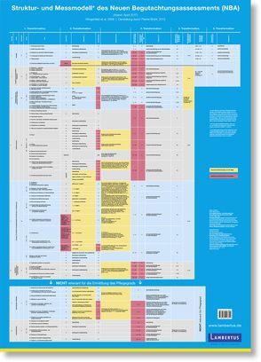 Plakat zum Struktur- und Messmodell des Neuen Begutachtungsassessement (NBA) von Brühl,  Albert, Planer,  Katarina
