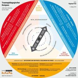 Traumapädagogischer Kompass von Pott,  Raphael