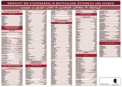 Deutsch- Sorani Übersicht der wichtigsten Studiengänge