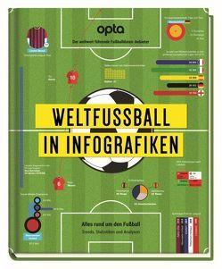 Weltfußball in Infografiken